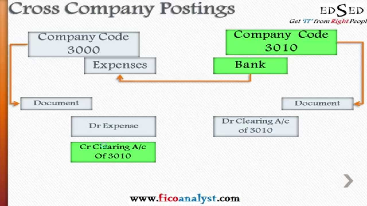 Business Process : Cross Company Clearing Posting