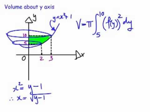Volumes of solids of revolution about the x and y axes case 1 volumes of solids of revolution about the x and y axes case 1 youtube ccuart Image collections