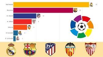 La Liga Winners 1929 - 2019