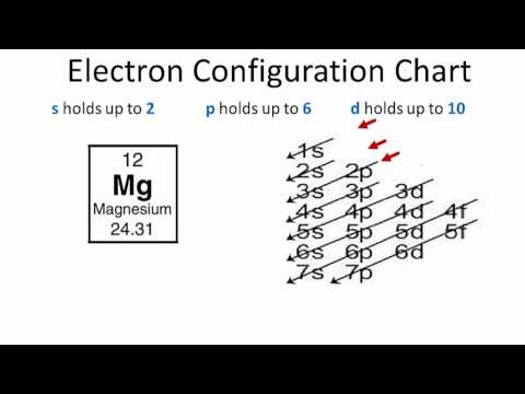 Electron Configuration for Magnesium (Mg)