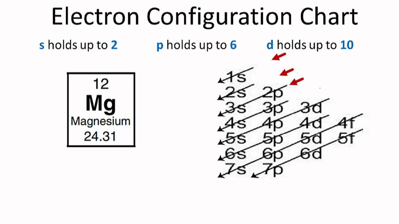 magnesium electron configuration youtube : orbital diagram magnesium - findchart.co