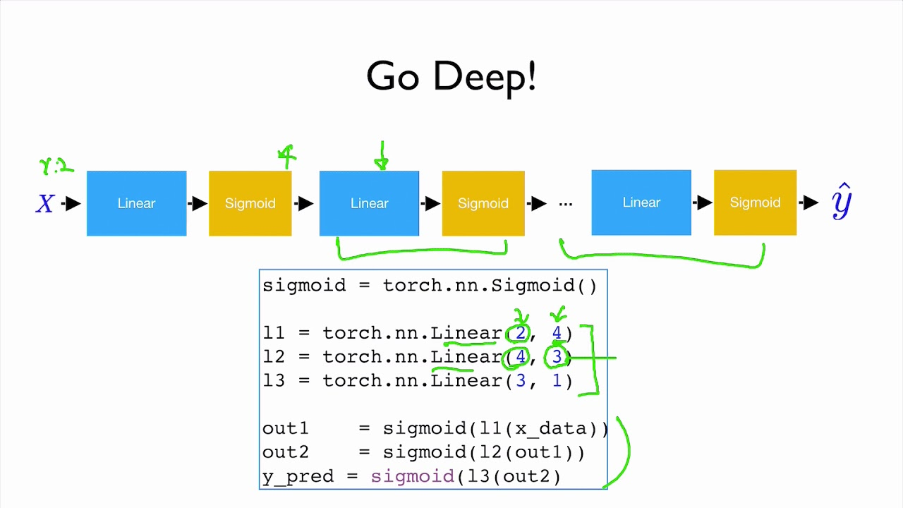 PyTorch Lecture 07: Wide and Deep