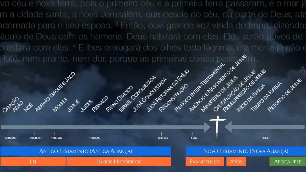1 2  Panorama Bíblico - Cronologia da Bíblia