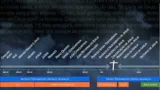 1.2. Panorama Bíblico - Cronologia da Bíblia