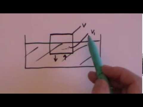 Archimedes Principle: GCSE revision