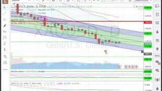 analyse forex matière première  au 26 12 16    apprendre trading