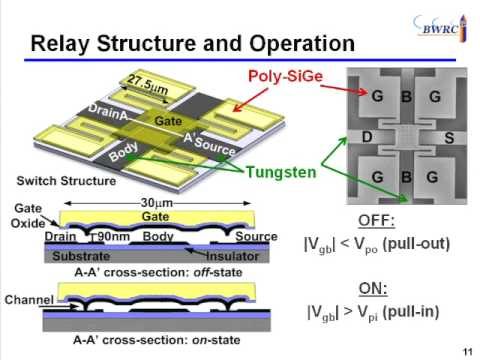 Designing Energy-Efficient Integrated Circuits and Systems