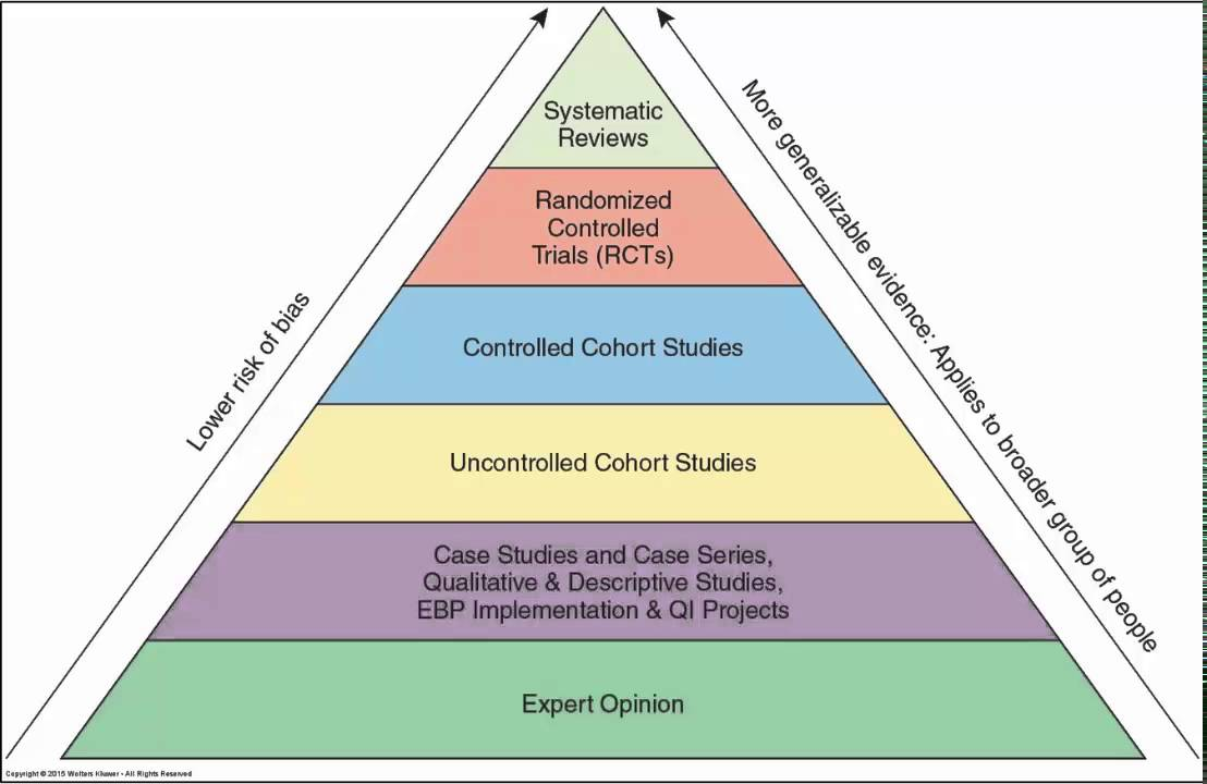 nhmrc levels of evidence guidelines