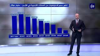تراجع حجم احتياطيات البنك المركزي من العملات الأجنبية لنهاية آب