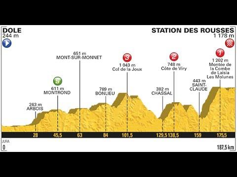 LE TOUR DE FRANCE 2017 Etappe 8 von Dole nach Station des Rousses