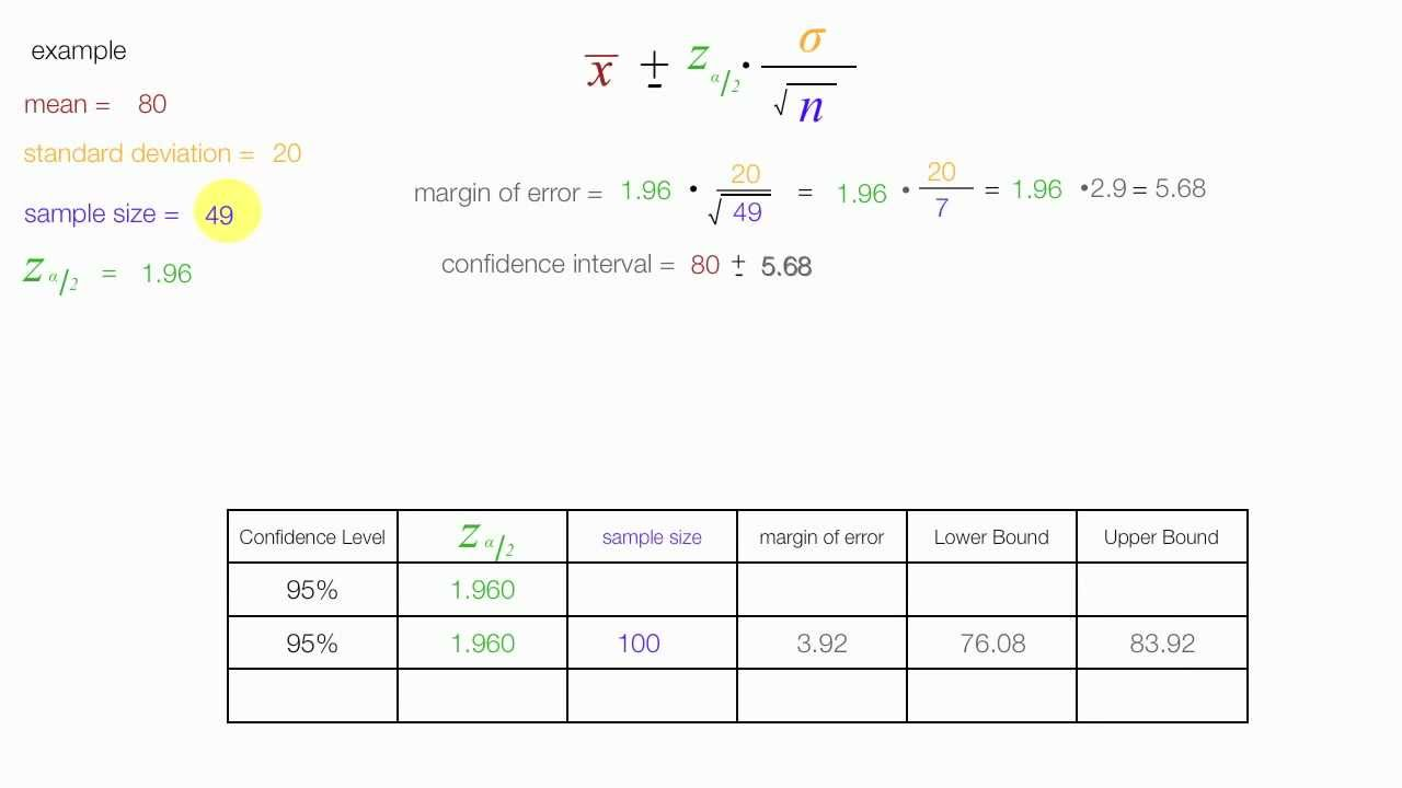 How to calculate sample size and margin of error - YouTube