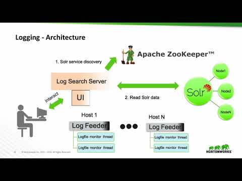 Hadoop Operations - Past, Present, and Future