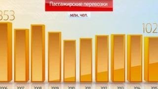 Россия в цифрах. Железнодорожные перевозки(, 2016-07-12T06:15:34.000Z)