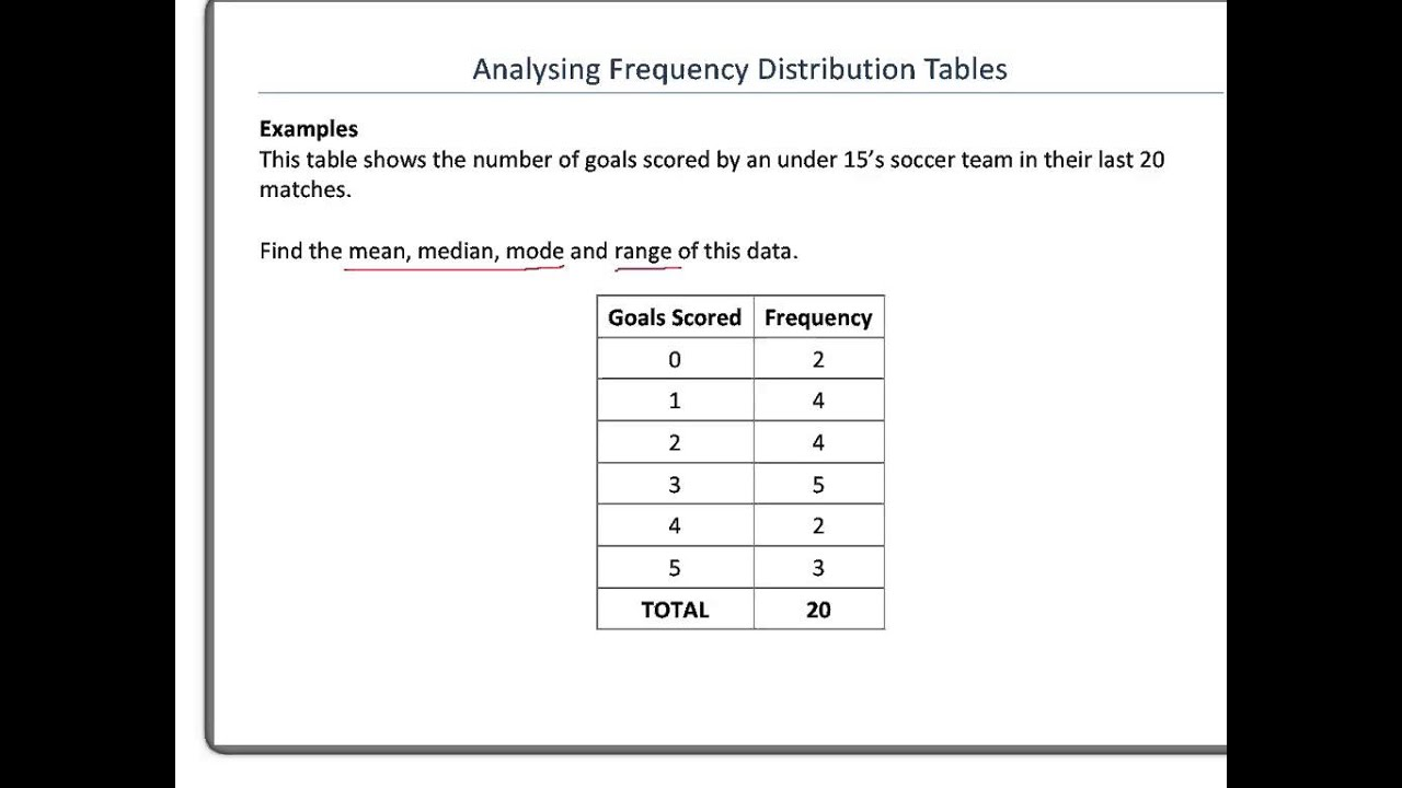 Analysing Frequency Distribution Tables Part 1  Range And Mode