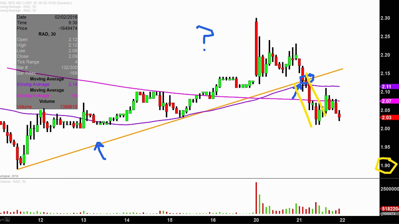 Rite Aid Corporation Rad Stock Chart Technical Ysis For 02 21 18