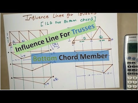 Influence Line For Trusses Bottom Chord Member Easiest Way To Draw