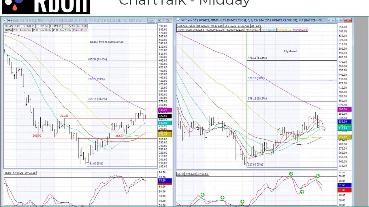 Midday ChartTalk 15 June 2020