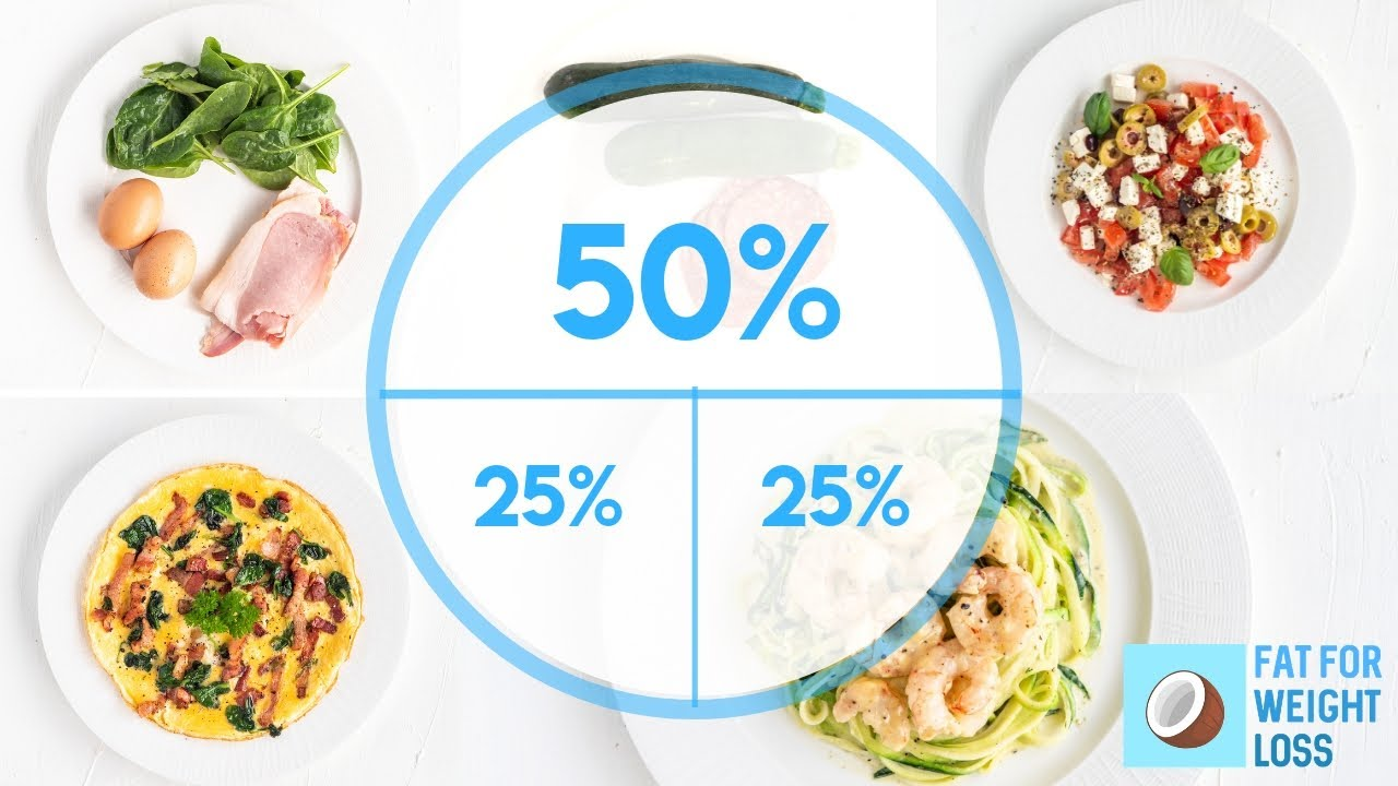 how to calculate meals on keto diet