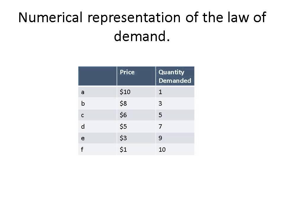 Economic Method