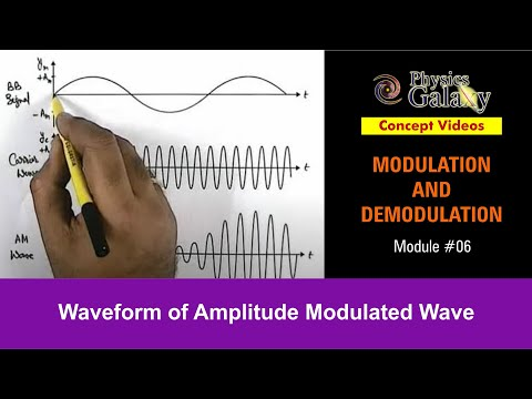 6. Class 12 Physics Lecture | Modulation | Waveform of Amplitude Modulated Wave