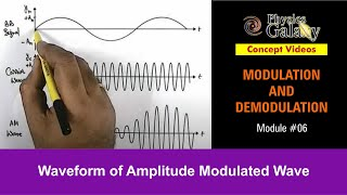 Waveform of Amplitude Modulated Wave (MCS05)
