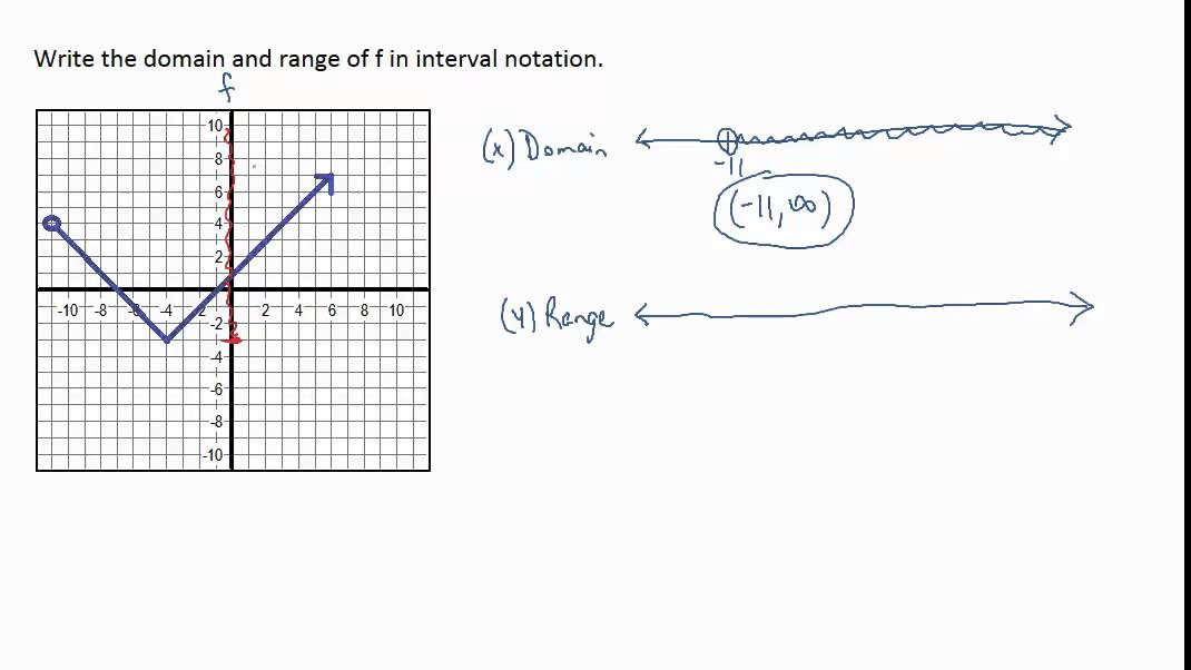 Representing Relations and Functions with Graphs; Domain and Range