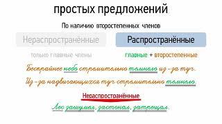 Основные виды простых предложений (8 класс, видеоурок-презентация)