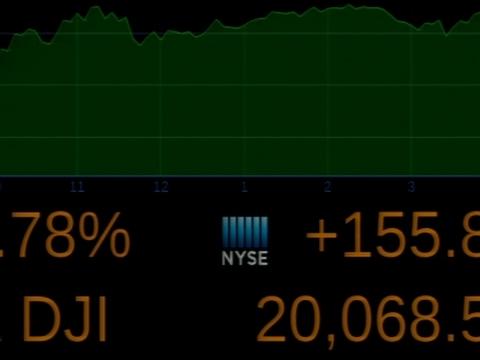 Dow Jones Industrials Close Above 20,000