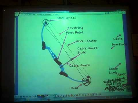 Nasp Archery Parts Of The Bow Youtube
