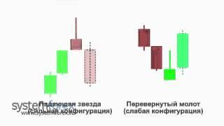 Аспекты применения свечного анализа на Форекс- Свечной анализ