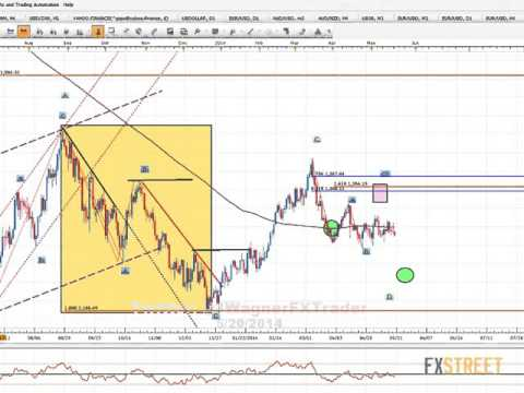 Jeremy Wagner: One Day One Topic: ELLIOTT WAVE - Trading EW Using Equal Waves
