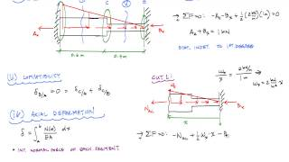 Axial Loading Statically Indeterminate with Linearly Distributed Loading - Mechanics of Materials