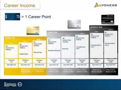 Lyoness Loyalty Programme USA