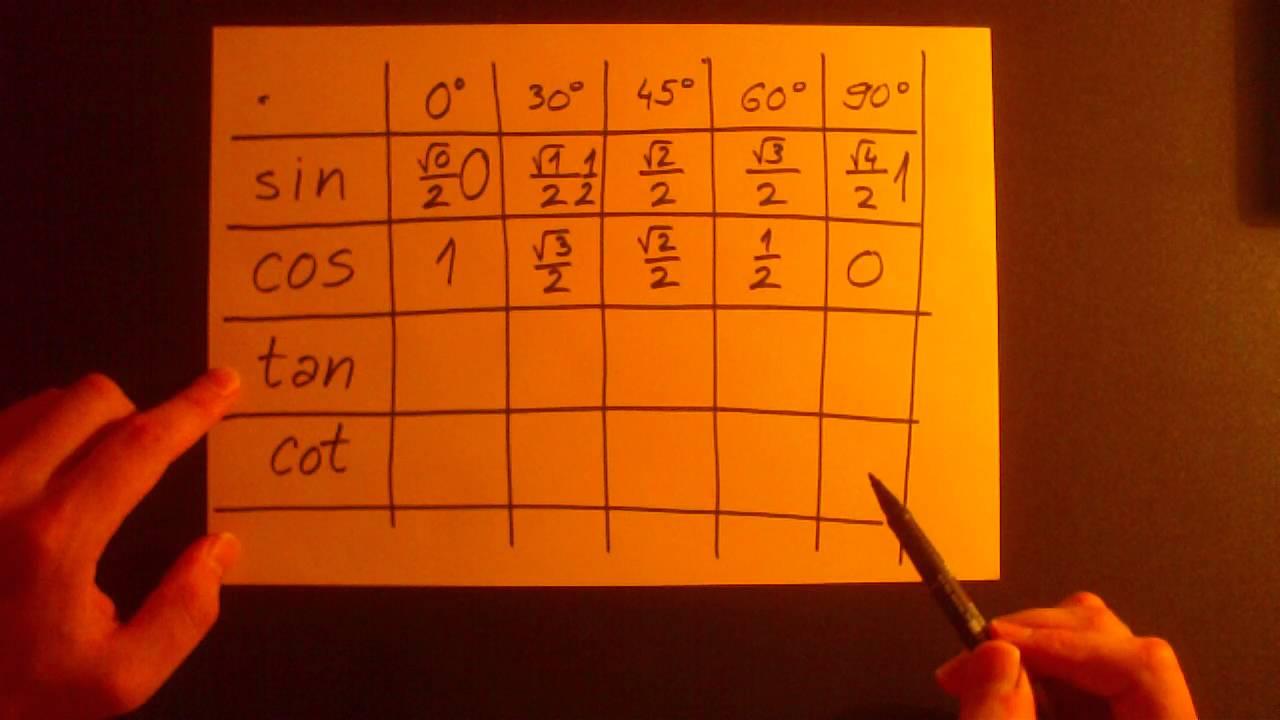 Tan Trig 90 Angles Table Ratios Cos Sin 30 0 60 Has