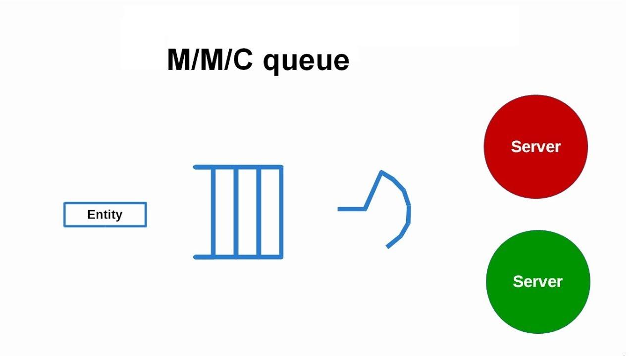 Discrete event simulation example for queueing theory M/M/C queue