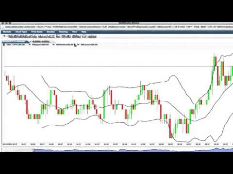 Introduction to Candlesticks [ChartSchool] -