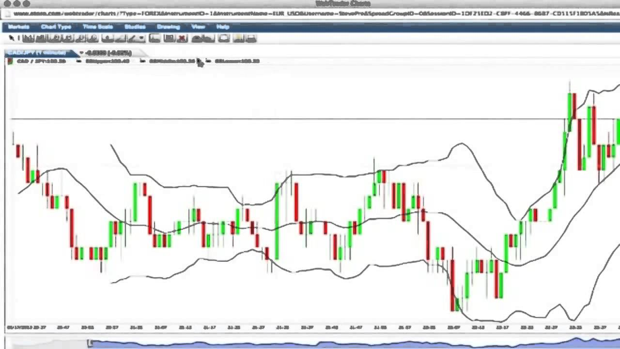How to use candlestick charts in binary options