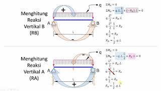 Analisa Struktur Tertentu - Beban Merata