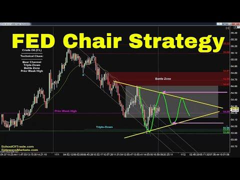 Fed Chair Announcement Strategy | Crude Oil, Emini, Nasdaq, Gold & Euro