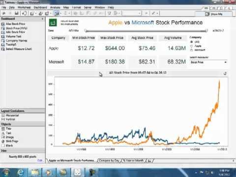 Viz Talk - Apple vs. Microsoft Stock Performance