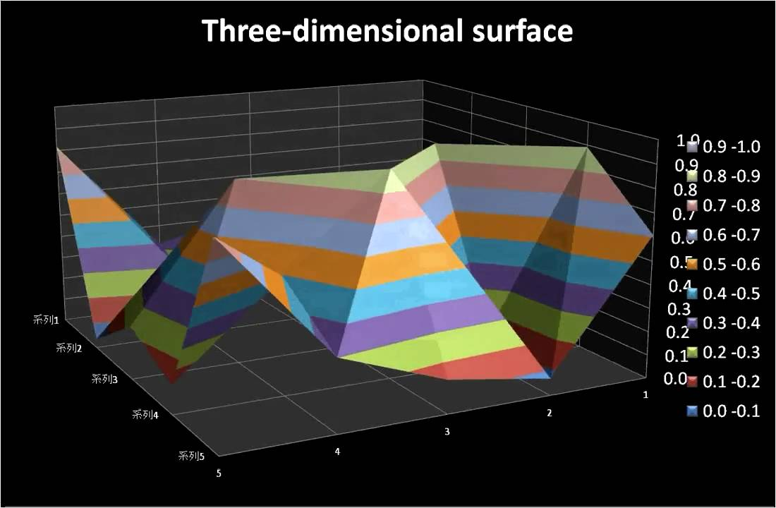 how to make 2 dimensional uniform distribution in r