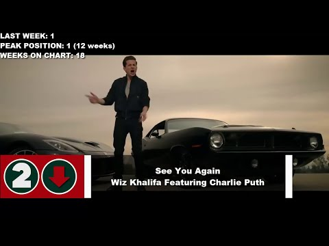 Top 10 Songs Of The Week- July 25, 2015