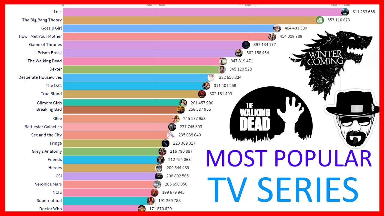 Download Most Popular Tv Series (2004 - 2020)
