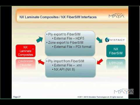 Efficient Composites Structures Analysis using NX Laminate Composites & NX  Nastran (4/5)
