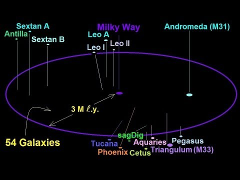 Astronomy - The Size of the Universe (4 of 6) The Local ...