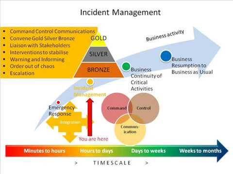 November 2014 - The 7 Ps of Business Continuity - Andy Tomkinson