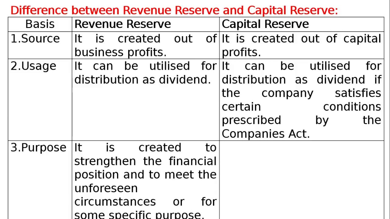 Reserve capital is ... Accounting for authorized, additional and reserve capital of an enterprise 83
