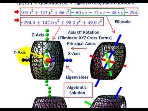 Linear Algebra (Eigenvector, Eigenvalue Calculating & Rotating To A New Basis, Visuals)