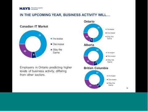 Hays 2014 Salary Guide Webinar -  IT