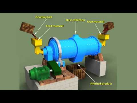 Ball Milling Method